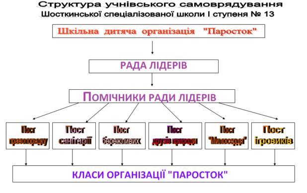 strukrtura-uchnivskogo-samovryaduvannya